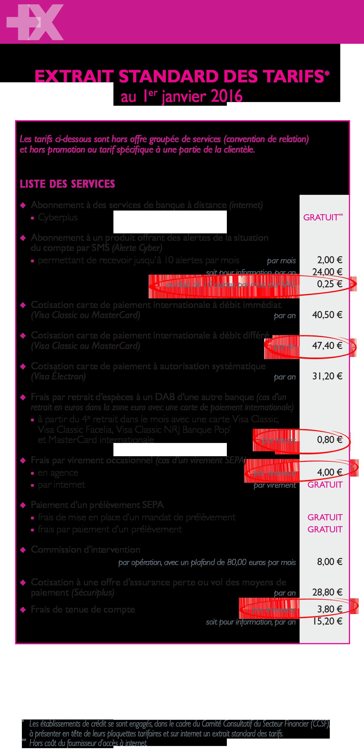 Entry level banking resume format