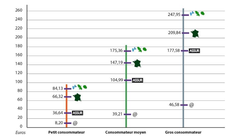comparer crédit agricole
