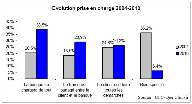 mobilité bancaire évolution