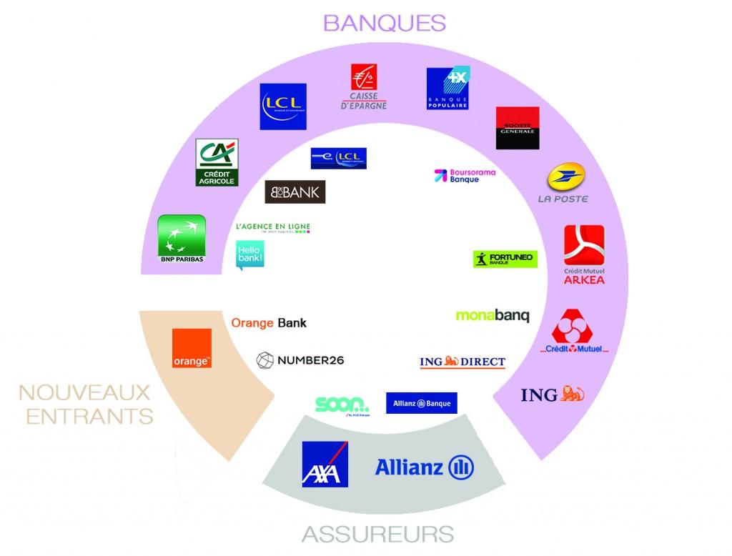 Panorama banques en ligne