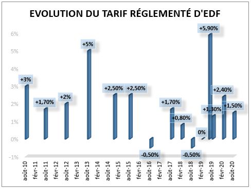 évolution tarif électricité